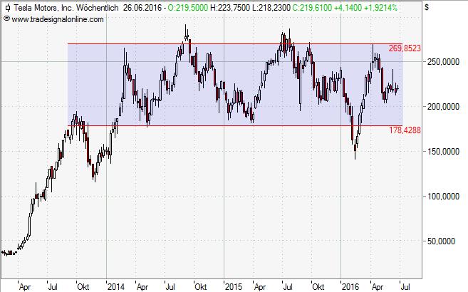 Tesla, Aktie, Chart, Analyse