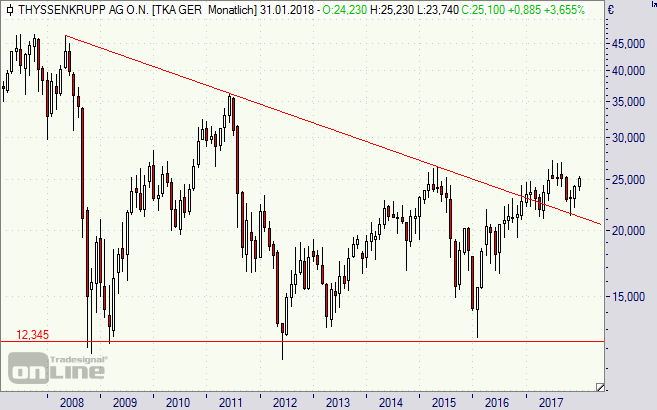 Thyssenkrupp, Aktie, Chart