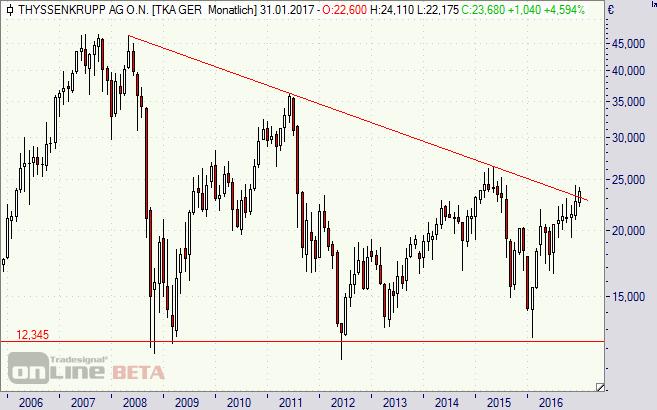 ThyssenKrupp, Aktie, Börse, Stahl, Chart, Analyse