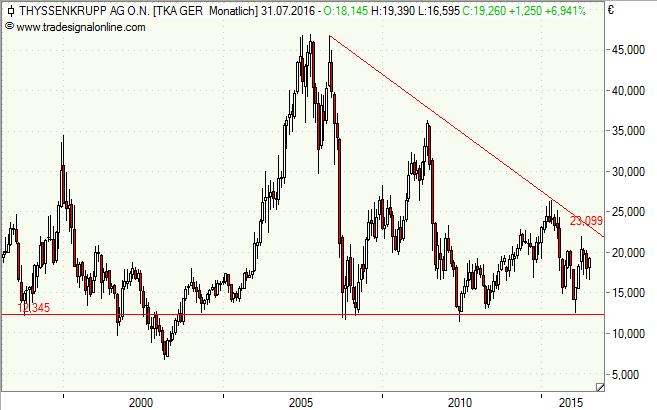 ThyssenKrupp, Aktie, Chart, Analyse