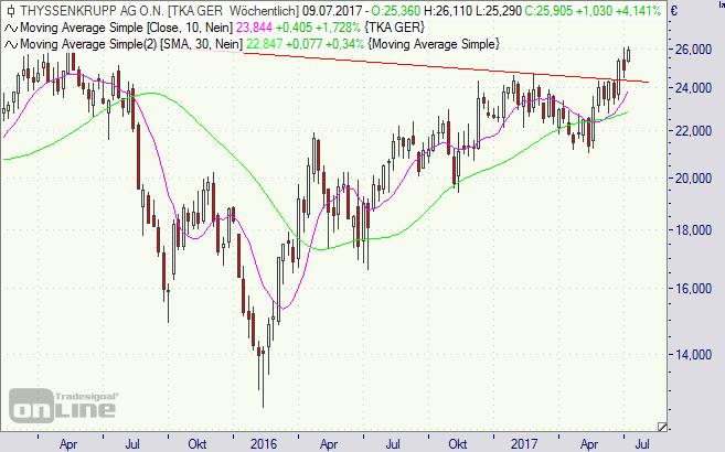 ThyssenKrupp, Aktie, Börse, Chart