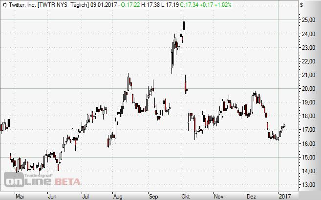 Twitter, Aktie, Chart, Börse