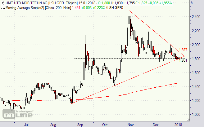 UMT, Aktie, United Mobility Technology, Chart