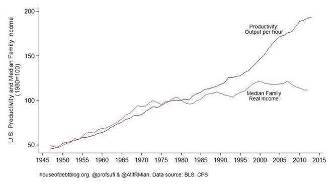 USA_Produktivität_Einkommen