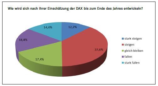 Umfrage_DAX_1107013