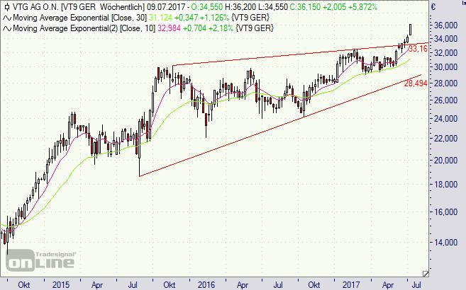 VTG, Aktie, Chart, SDAX, Börse