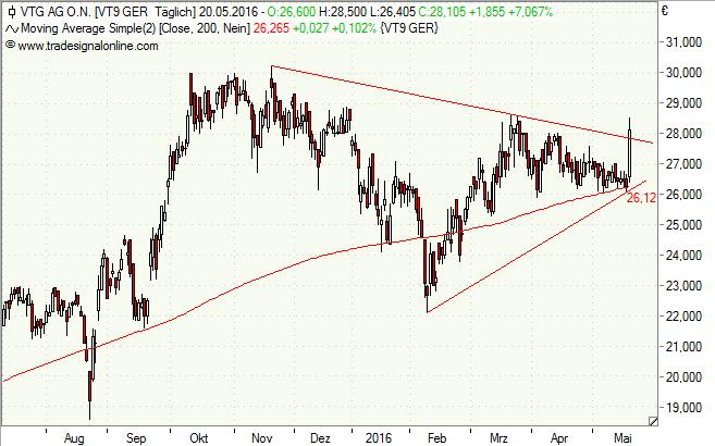 VTG, Aktie, Chart