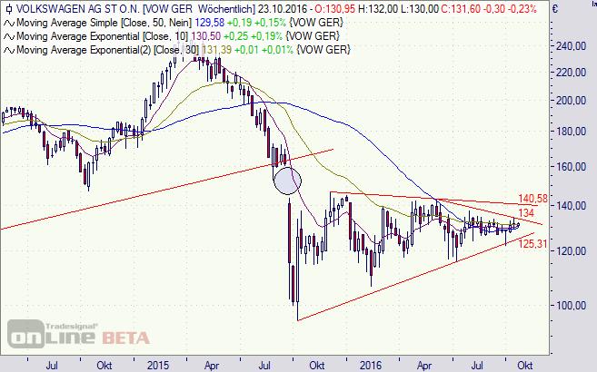 VW, Volkswagen, Aktie, Chart