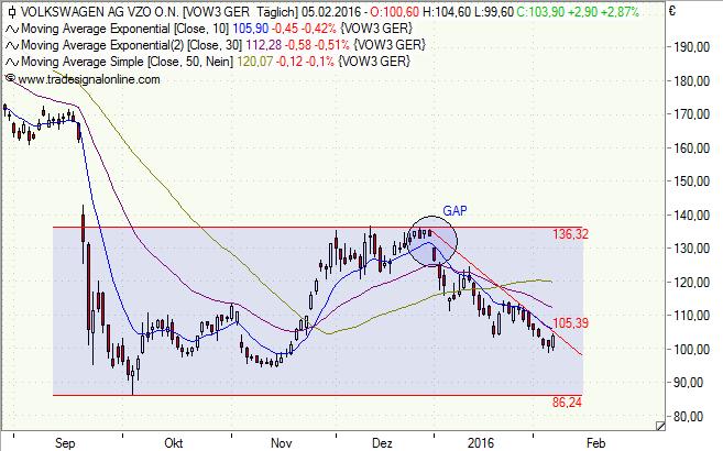 VW_Chart_050216