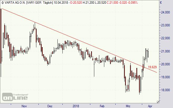 Varta, Aktie, Chart
