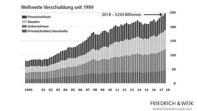 Globale Verschuldung Crash