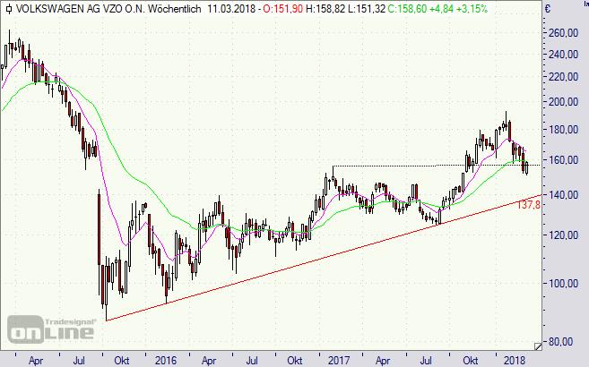 Volkswagen, Aktie, chart, VW