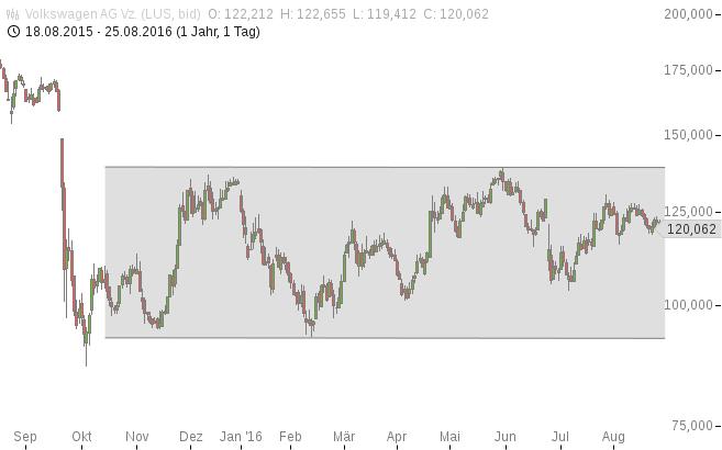 Volkswagen, VW, Aktie, Chart, Analyse