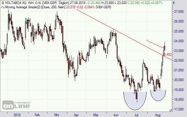 Voltabox, Aktie, Chart