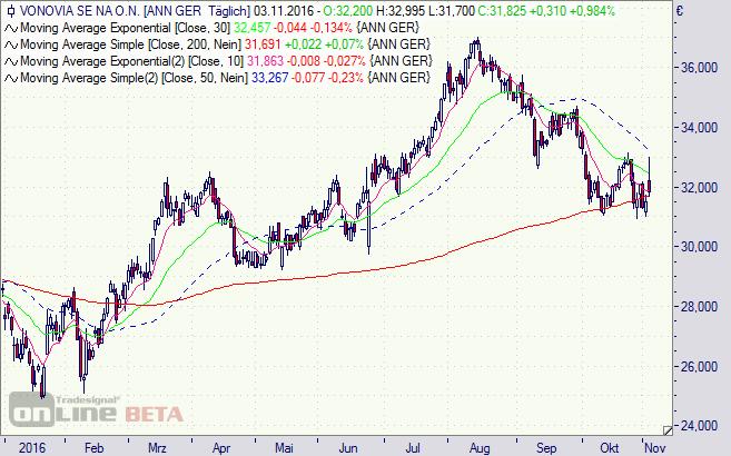 Vonovia, Aktie, Chart, DAX