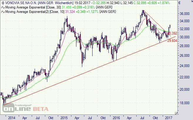 Vonovia, Aktie, Chart, Börse, Immobilien, Immo