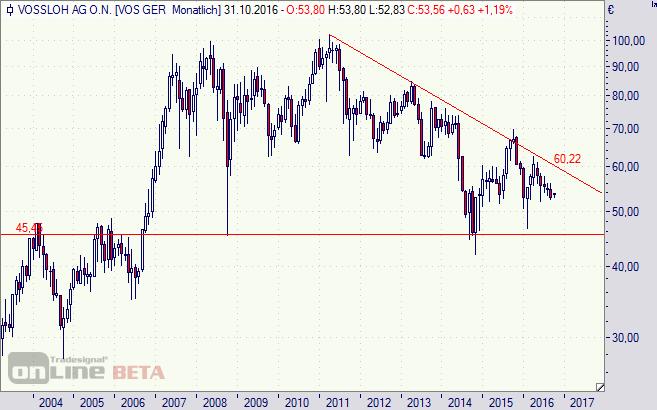 Vossloh, Aktie, Chart