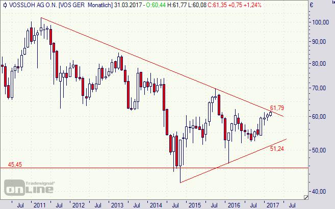 Vossloh, Aktie, Börse, Chart