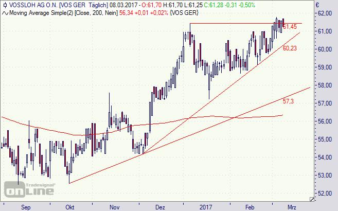 Vossloh, Aktie, Chart, Börse