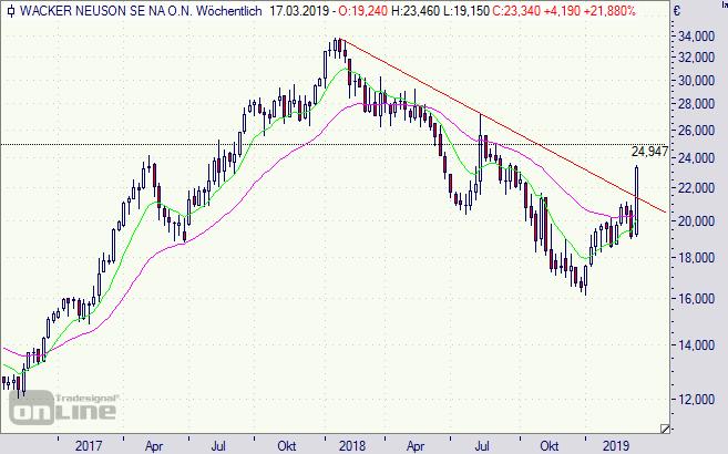 Wacker Neuson Aktie