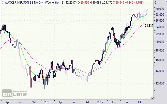 Wacker Neuson, Aktie, Börse, Chart, Analyse