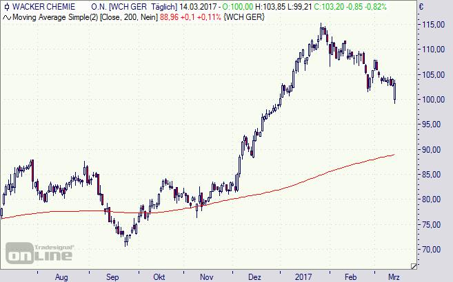 Wacker Chemie, Aktie, Chart, Börse