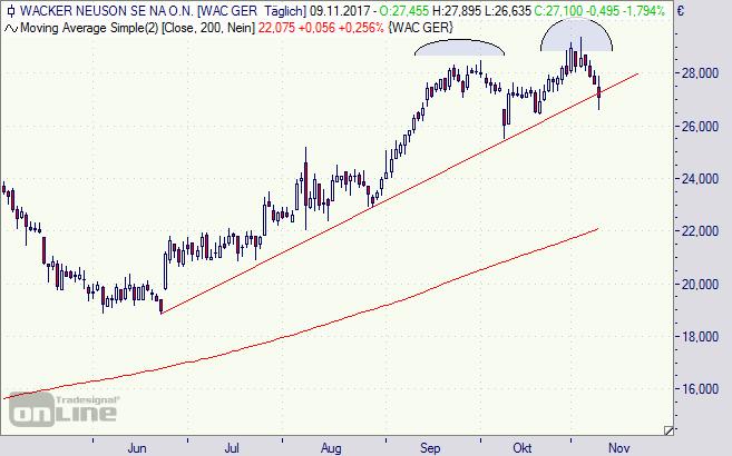 Wacker Neuson, Aktie, Chart