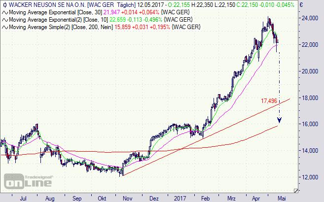 Wacker Neuson, Aktie, Chart, Bau, Börse