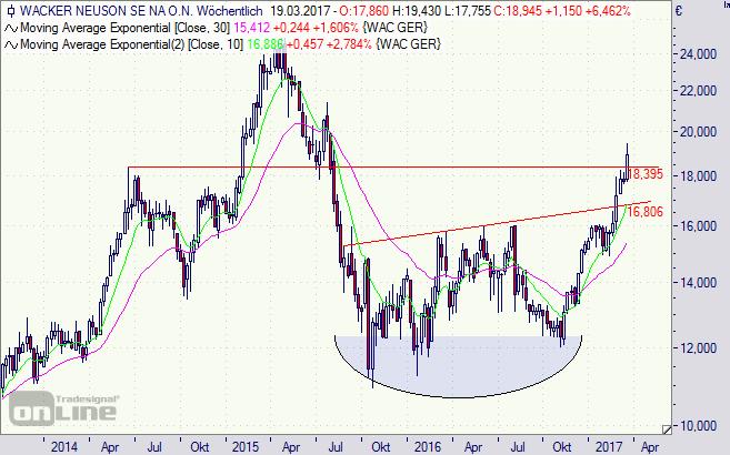 Wacker Neuson, Aktie, Chart, Börse