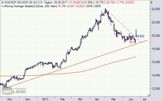 Wacker Neuson, Aktie, Chart, Börse,