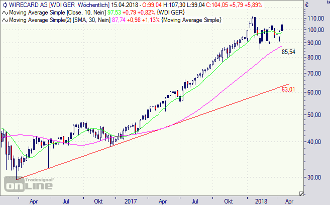 Wirecard, Aktie, Chart