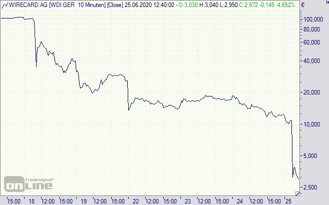 wirecard aktie dividende 2021 auszahlung