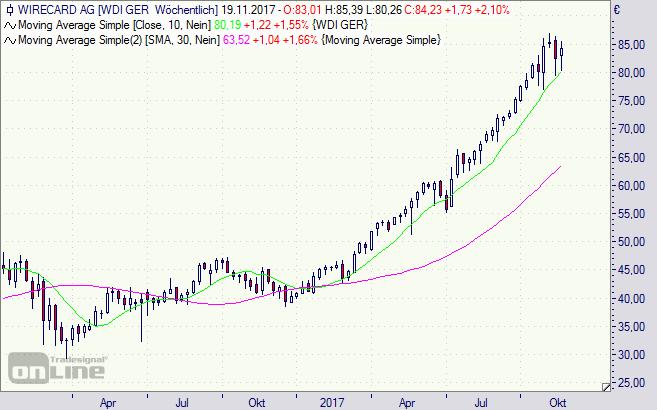 Wirecard, Aktie, Chart, Analyse