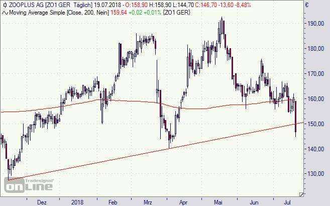 Zooplus, Aktie, Chart