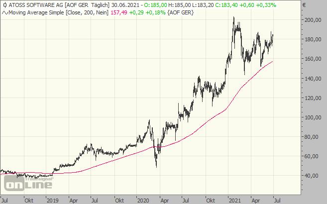 Atoss, Aktie, Chart