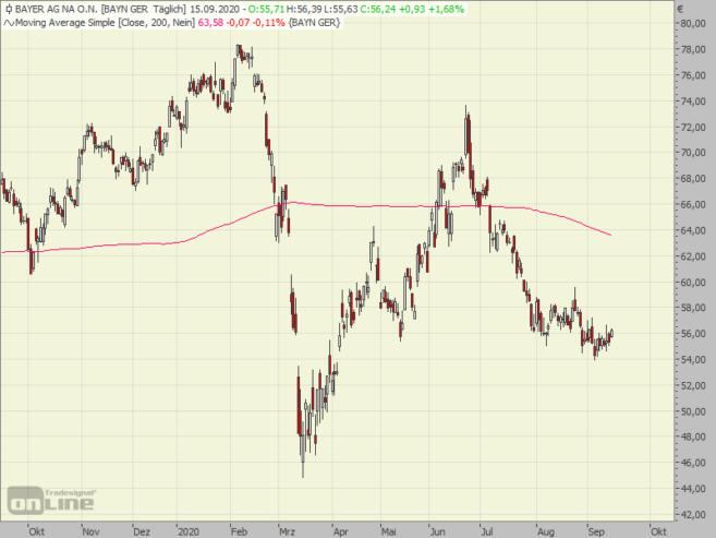 bayer, chart, aktie