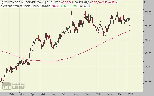 cancom, chart, aktie