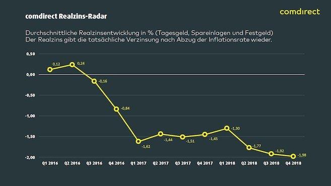 Zinsen, DAX, Realzinsen, Inflation