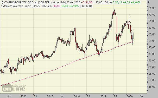 compugroup, chart, aktie