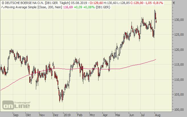 Deutsche Börse Aktie