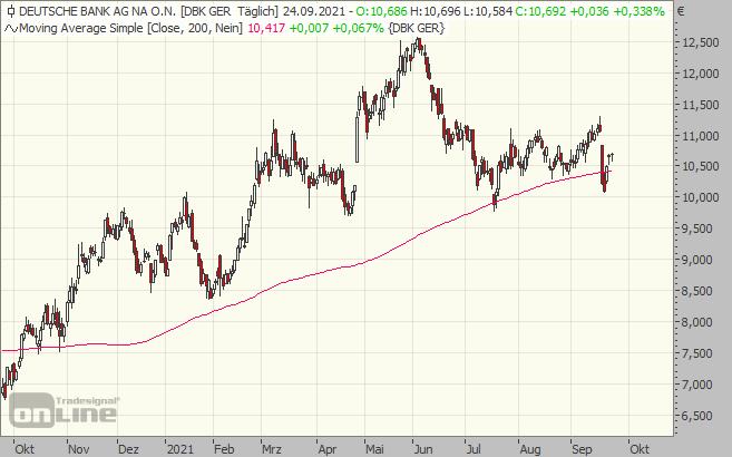 deutsche, bank, chart, aktie