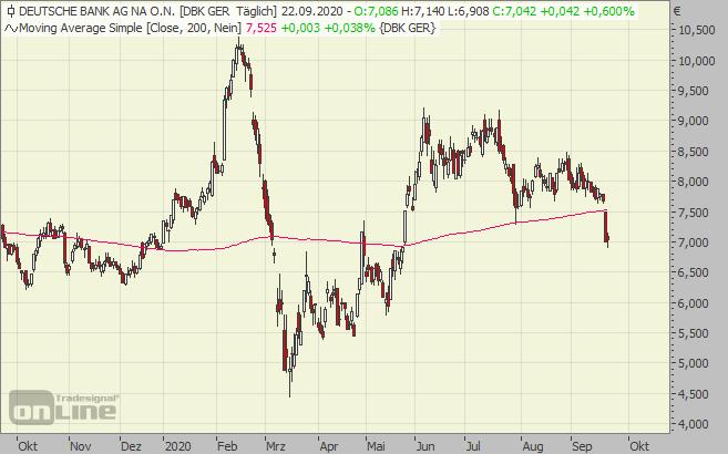 deutsche, bank, aktie, chart