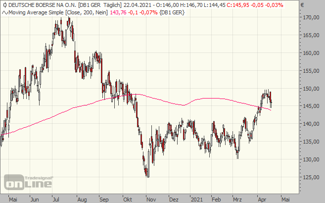 deutsche, börse, boerse, chart