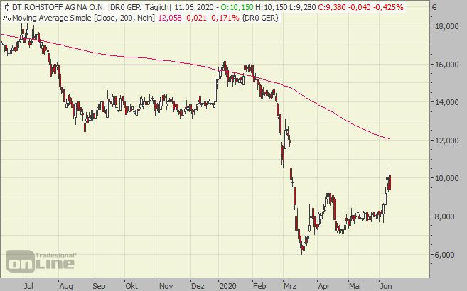 deutsche, rohstoff, chart, aktie
