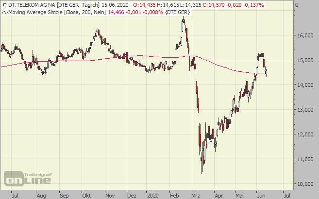deutsche, telekom, chart, aktie