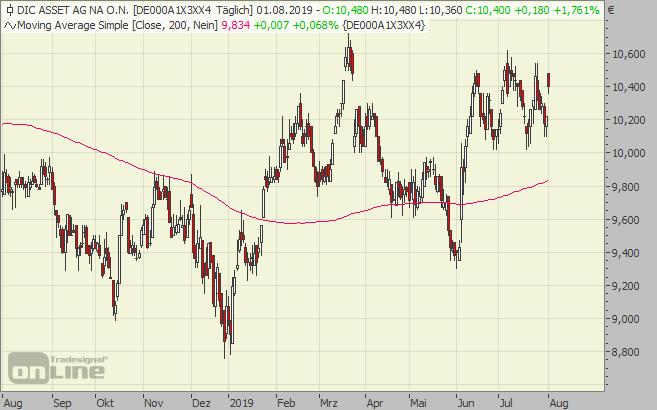 DIC Asset, Chart, Aktie