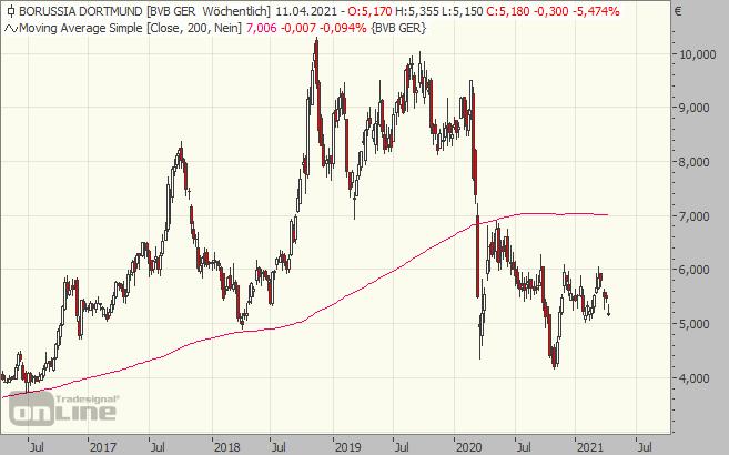 dortmund, chart, aktie