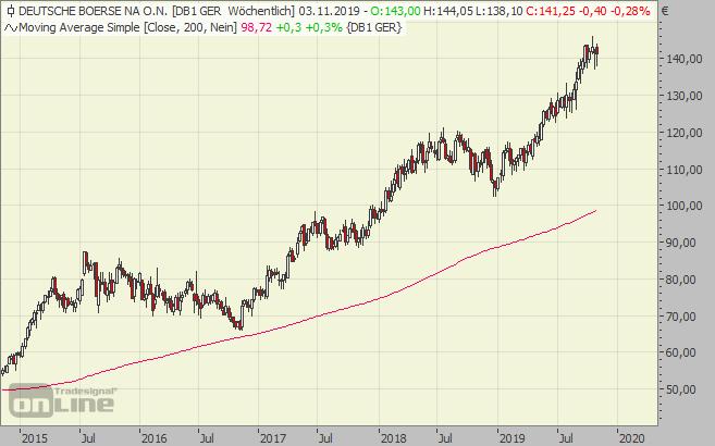 deutsche, börse, aktie. chart