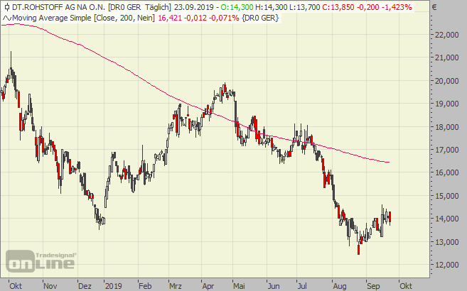 Deutsche Rohstoff Ag Aktie