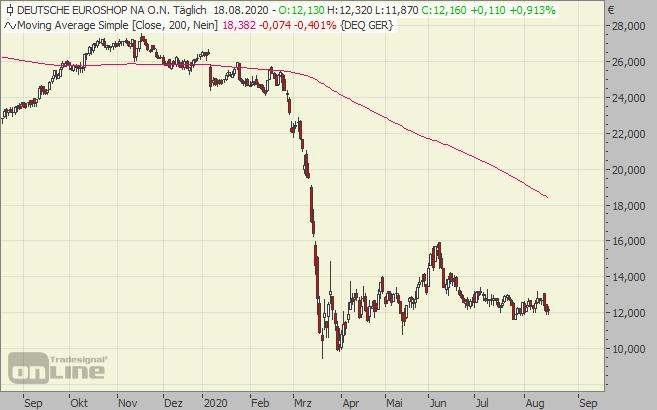 Aktie Deutsche Euroshop